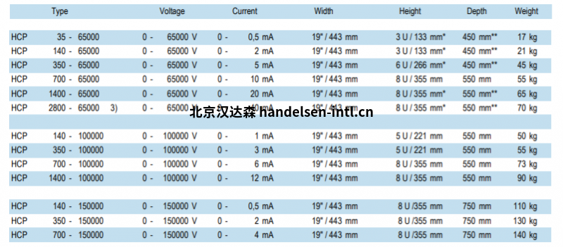 fug电源型号HCP 14 - 3500包括3M高压电缆及配套配套插头